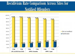 Recidivism rates for notified domestic violence offenders in the first official replication site (Lexington, NC) in perspective