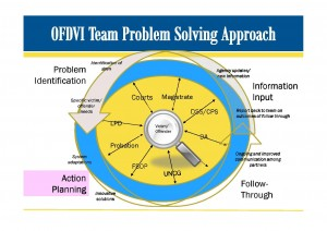 OVDVI Team Problem Solving Approach