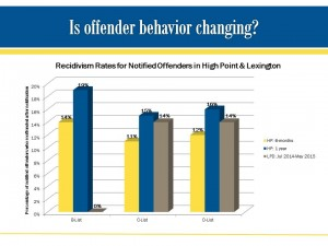 Offender Recidivism Rates High Point and Lexington