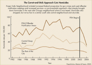 The Carrot and Stick Approach Cuts Homicides