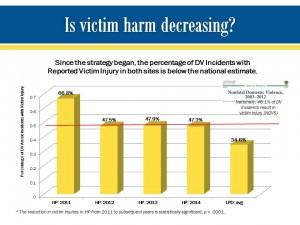 Victim Harm